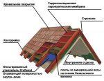 Схема утепления кровли – Схема утепления крыши: теплоизоляция, гидроизоляция, пароизоляция