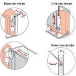 Как отрегулировать пластиковую балконную дверь на прижим – Регулировка пластиковой балконной двери – последовательность действий для разных вариантов