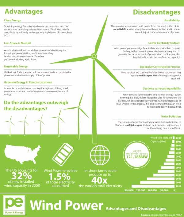 Достоинства и недостатки ветровой энергетики Альтернативная энергетика. Альтернативные источники энергии. Альтернативная энергия