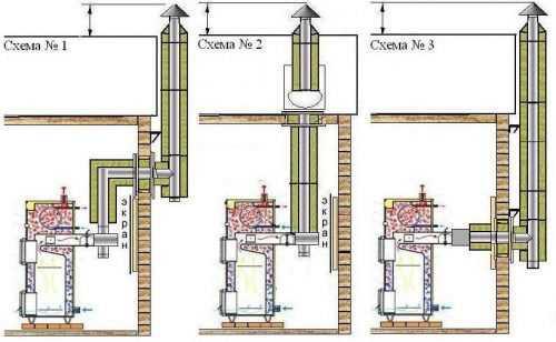 Вентиляция и дымоходы для газовых котлов своими руками керамические дымоходы российского производства